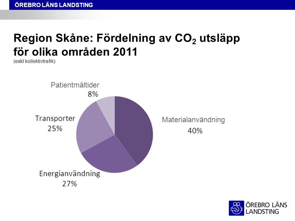 Region Skåne: Fördelning av CO2 utsläpp för olika områden 2011 (exkl kollektivtrafik)