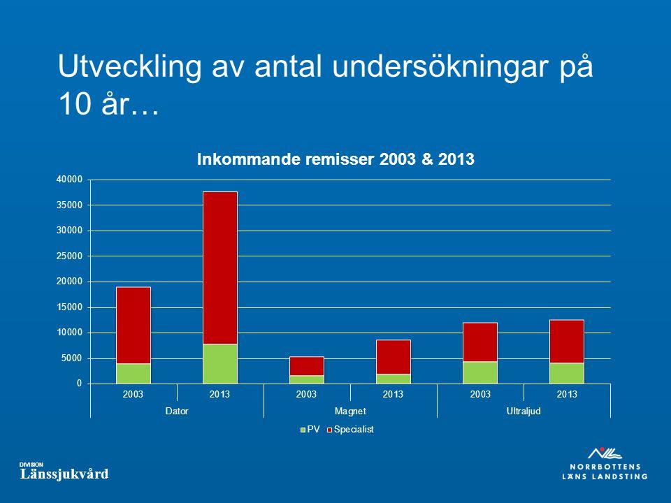 Utveckling av antal undersökningar på 10 år…