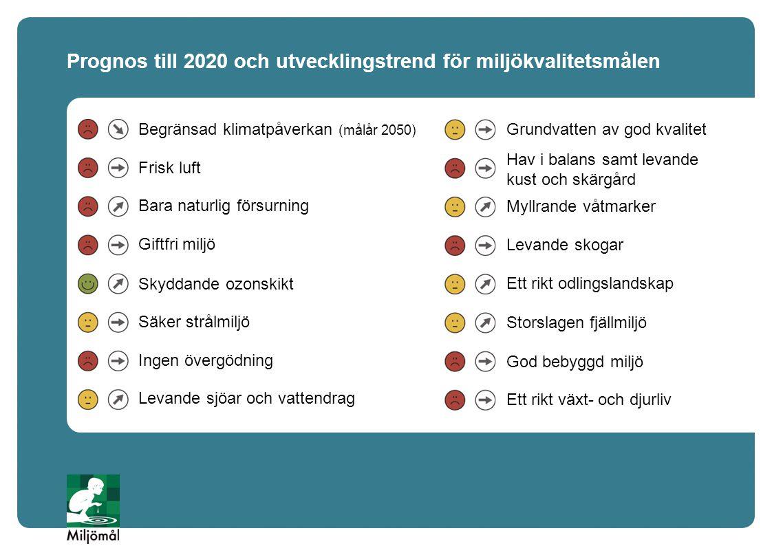 Prognos till 2020 och utvecklingstrend för miljökvalitetsmålen