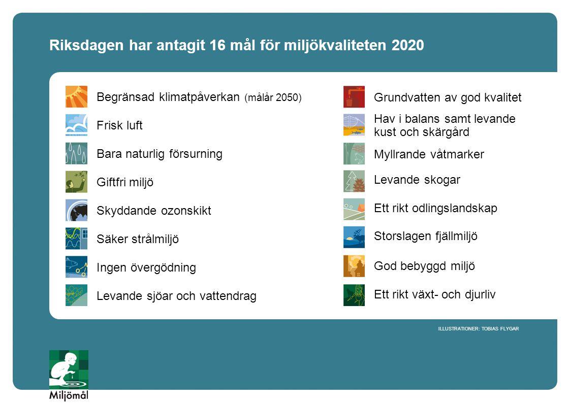 Riksdagen har antagit 16 mål för miljökvaliteten 2020