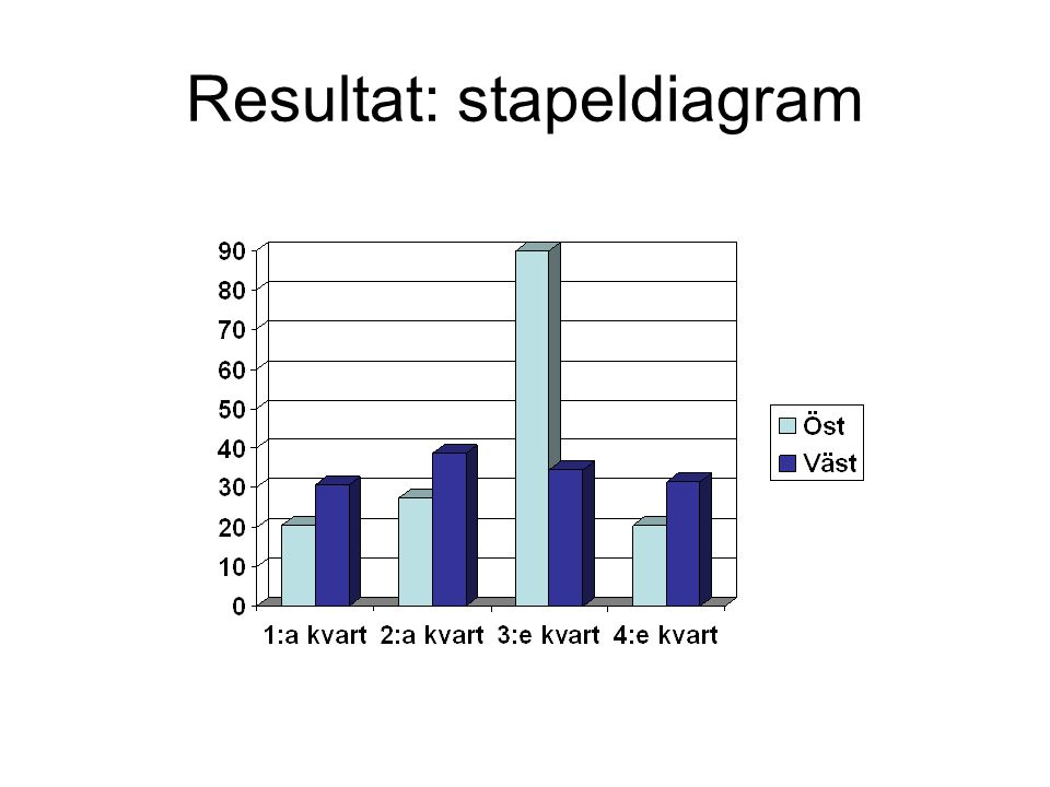 Resultat: stapeldiagram