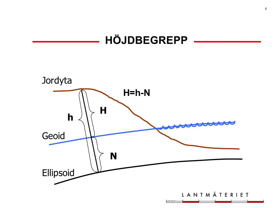 HÖJDBEGREPP Jordyta H=h-N H h Geoid N Ellipsoid