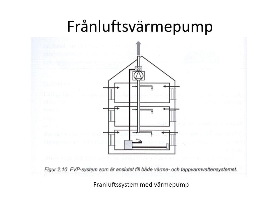 Frånluftssystem med värmepump