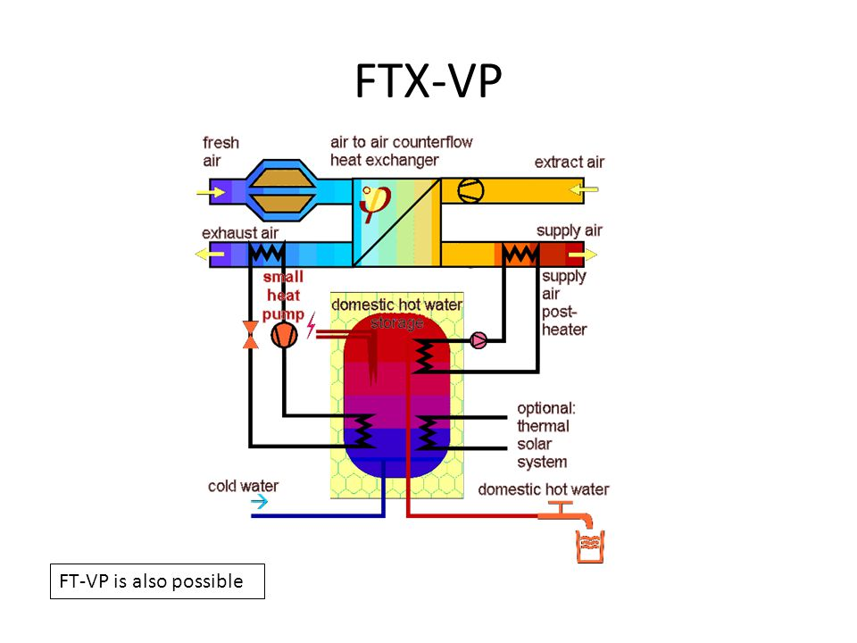 FTX-VP Wikipedia – Passive House FT-VP is also possible