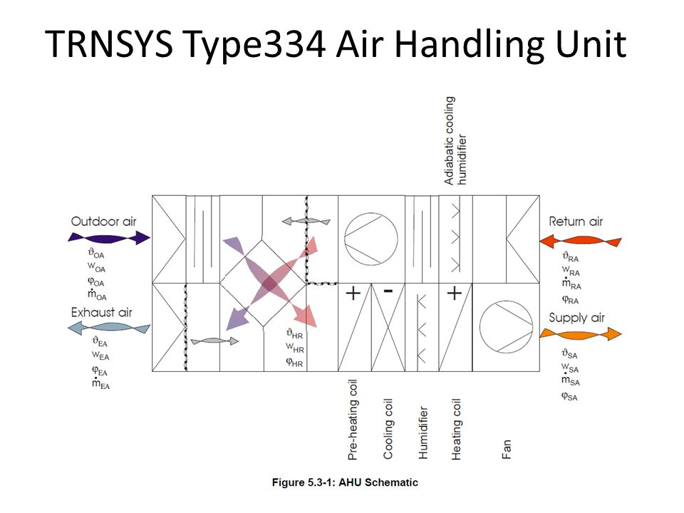 TRNSYS Type334 Air Handling Unit