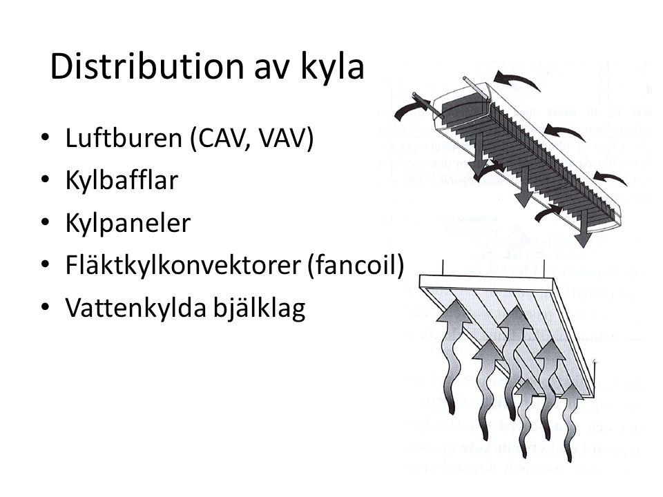 Distribution av kyla Luftburen (CAV, VAV) Kylbafflar Kylpaneler