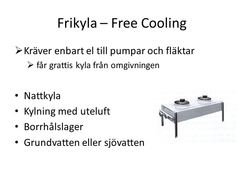 Frikyla – Free Cooling Kräver enbart el till pumpar och fläktar