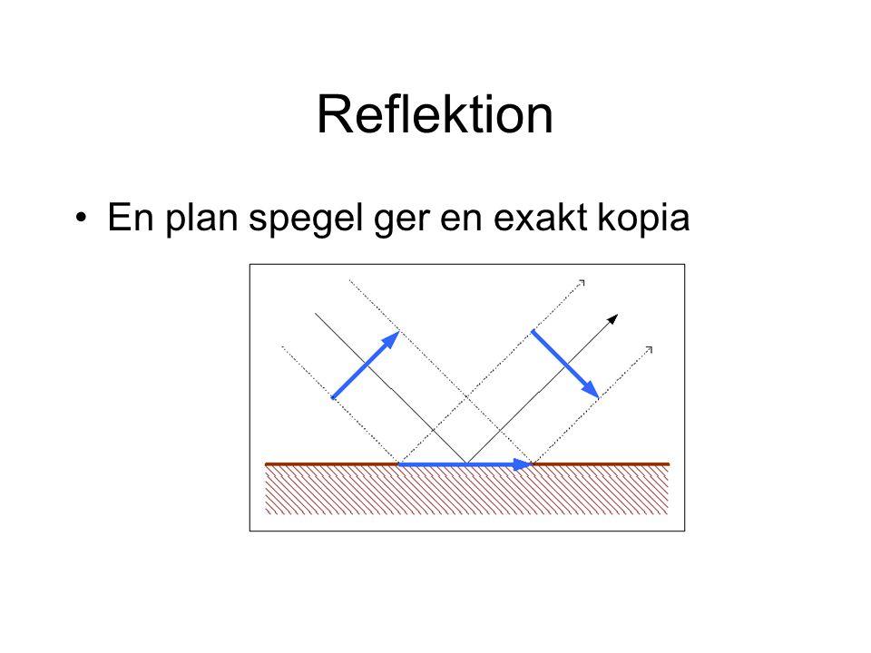 Reflektion En plan spegel ger en exakt kopia