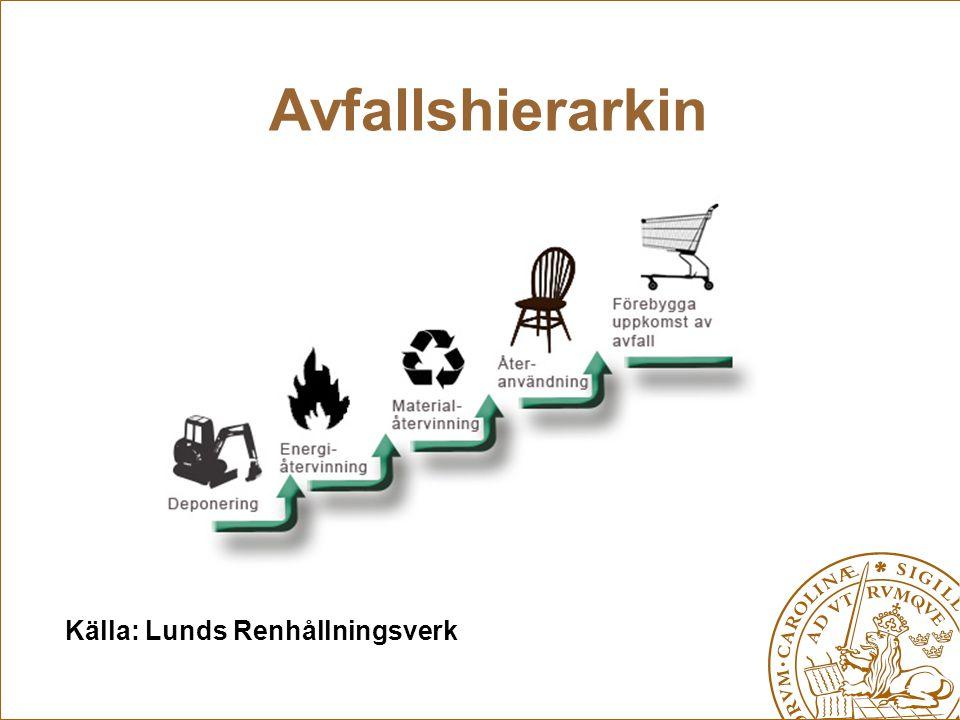 Avfallshierarkin Källa: Lunds Renhållningsverk