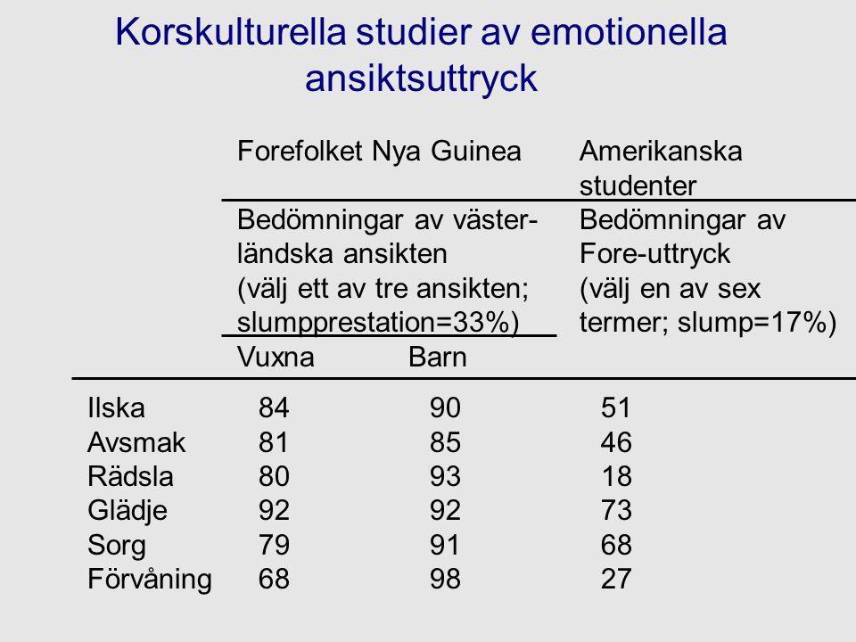 Korskulturella studier av emotionella ansiktsuttryck