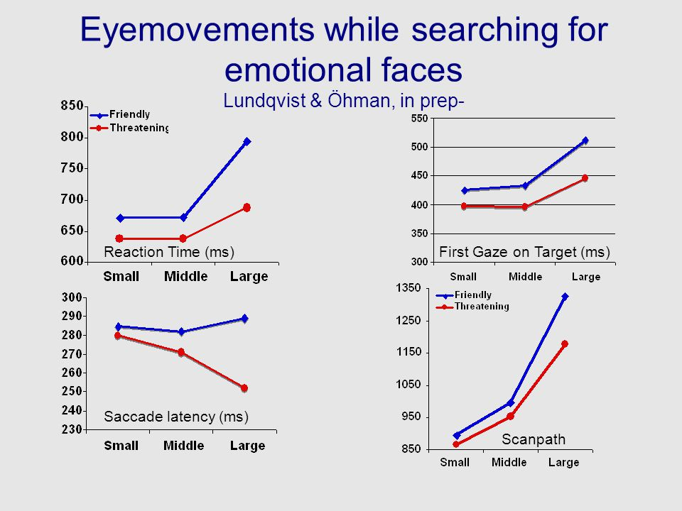 Eyemovements while searching for emotional faces Lundqvist & Öhman, in prep-