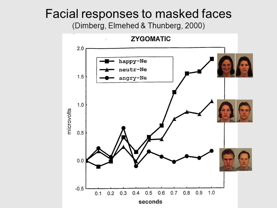 Facial responses to masked faces