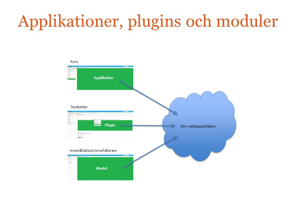 Applikationer, plugins och moduler