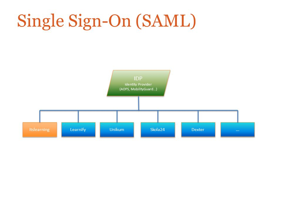 Single Sign-On (SAML) IDP Itslearning Learnify Unikum Skola24 Dexter