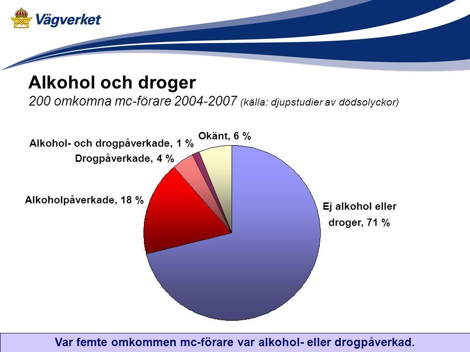 Alkohol och droger 200 omkomna mc-förare 2004-2007 (källa: djupstudier av dödsolyckor)