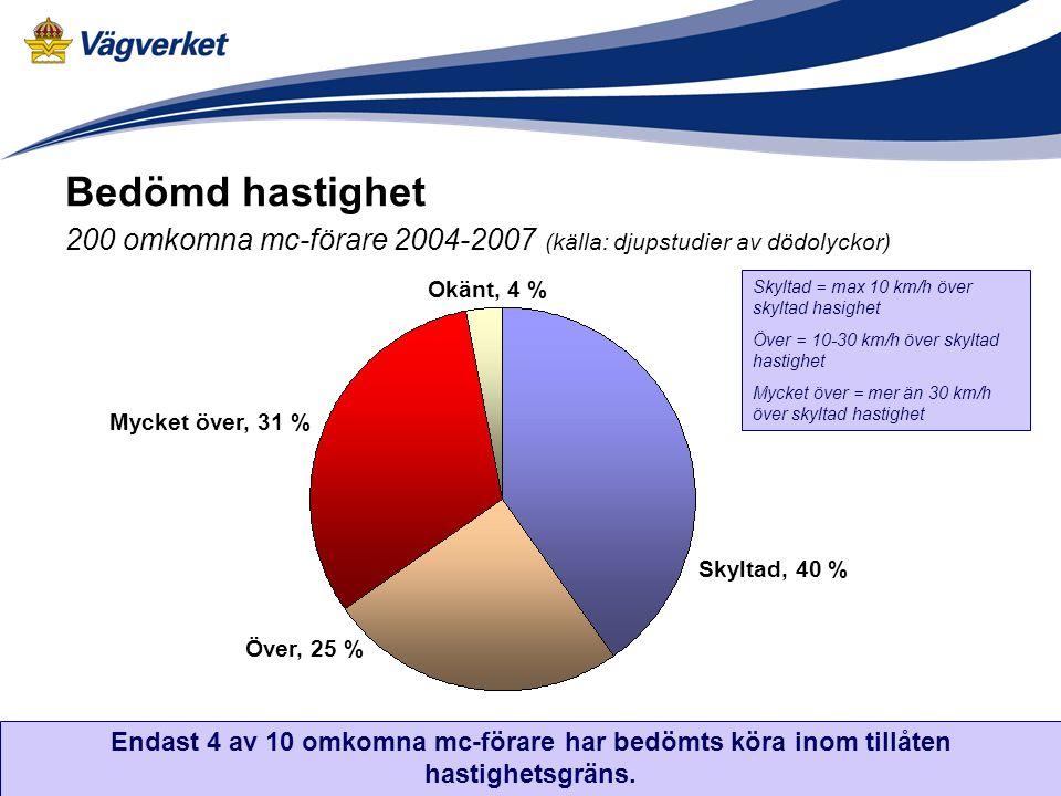 Bedömd hastighet 200 omkomna mc-förare 2004-2007 (källa: djupstudier av dödolyckor)