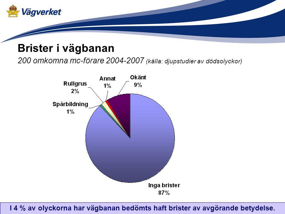 Brister i vägbanan 200 omkomna mc-förare 2004-2007 (källa: djupstudier av dödsolyckor)