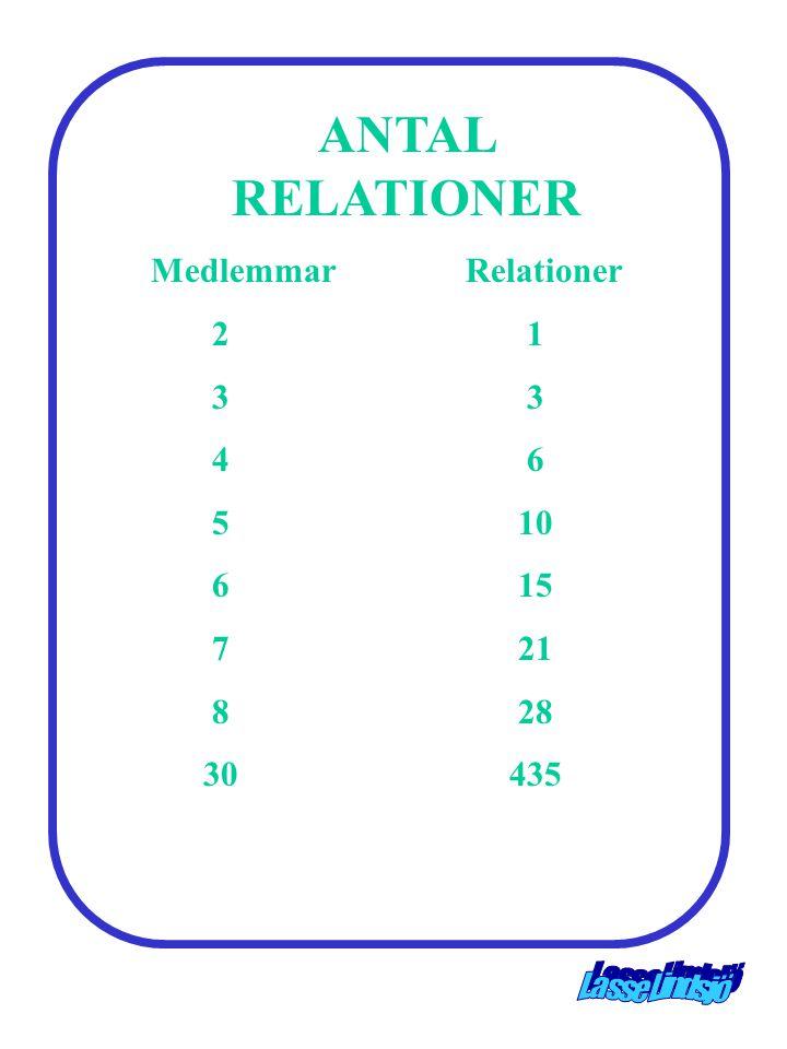 ANTAL RELATIONER Medlemmar Relationer 2 1 3 3 4 6 5 10 6 15 7 21 8 28