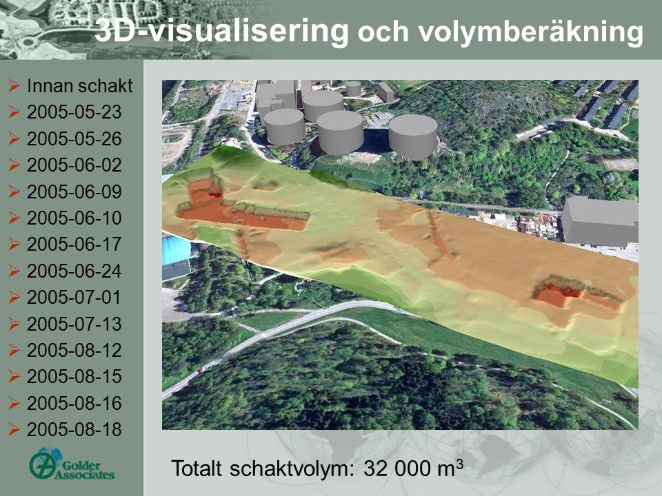 3D-visualisering och volymberäkning