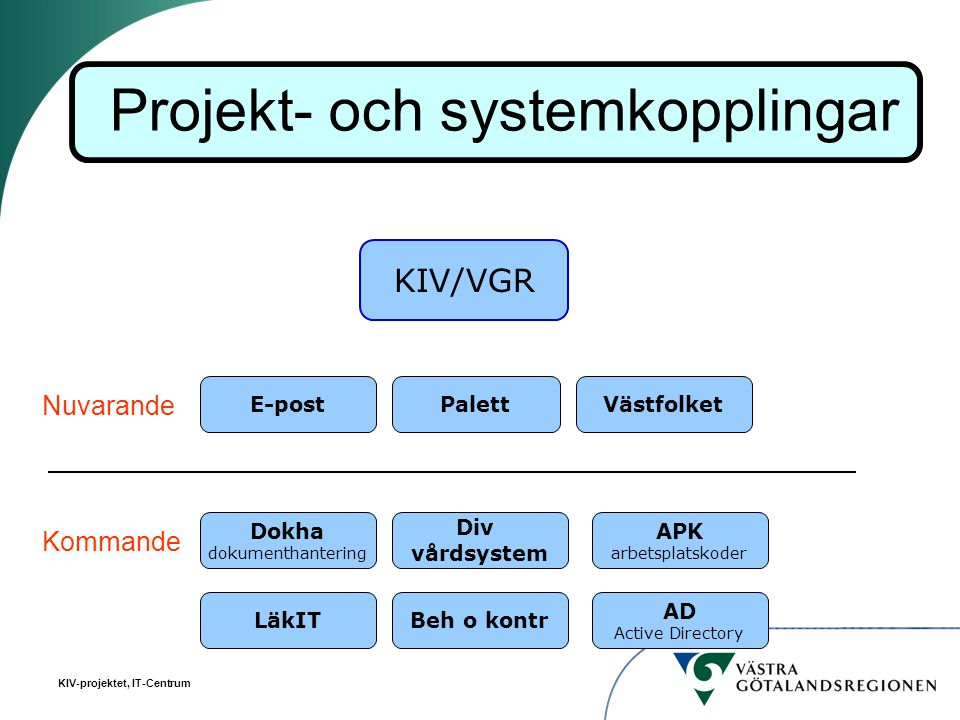 Projekt- och systemkopplingar