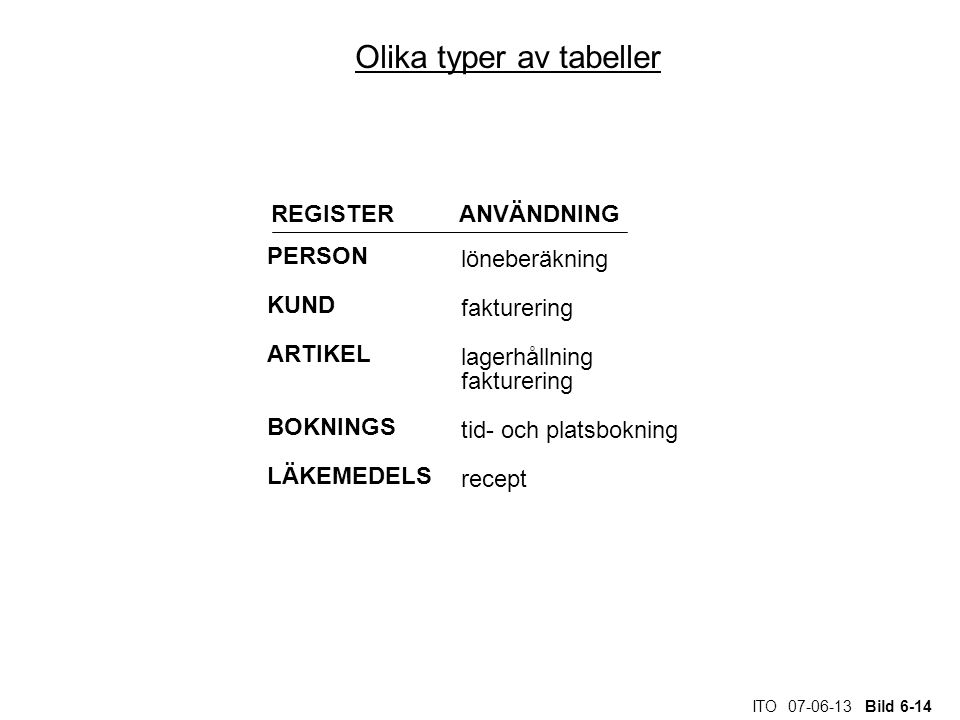 Olika typer av tabeller