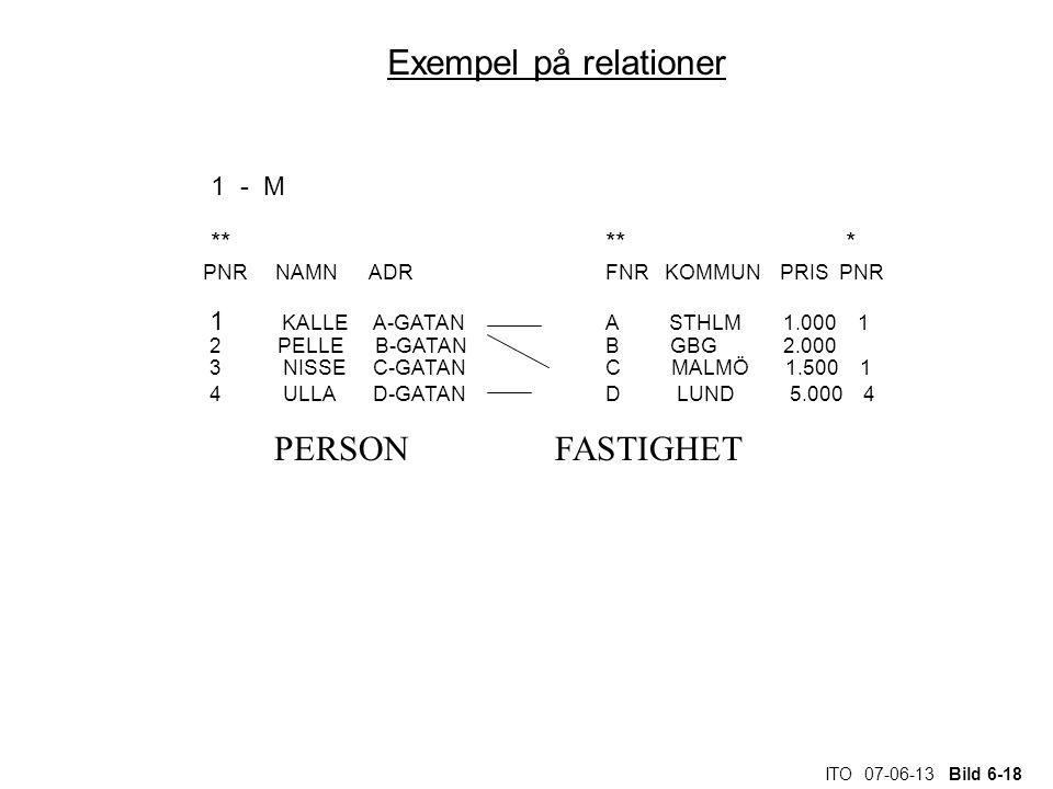Exempel på relationer PERSON FASTIGHET 1 - M ** ** *