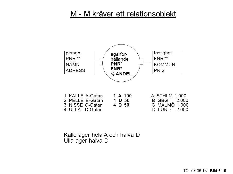 M - M kräver ett relationsobjekt