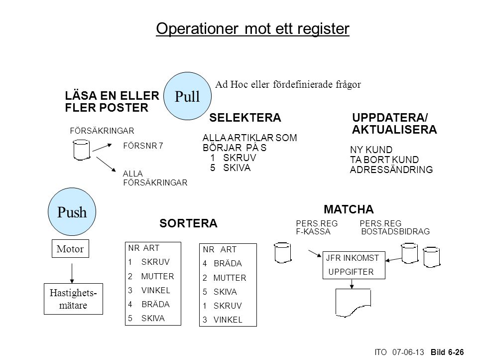 Operationer mot ett register