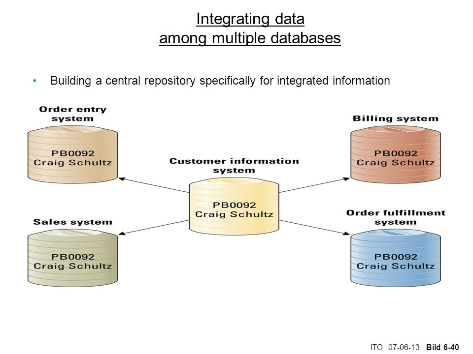 Integrating data among multiple databases