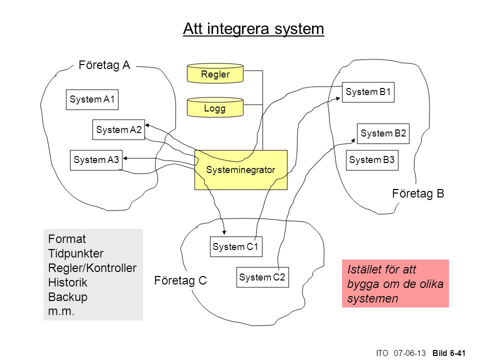 Att integrera system Företag A Företag B Format Tidpunkter