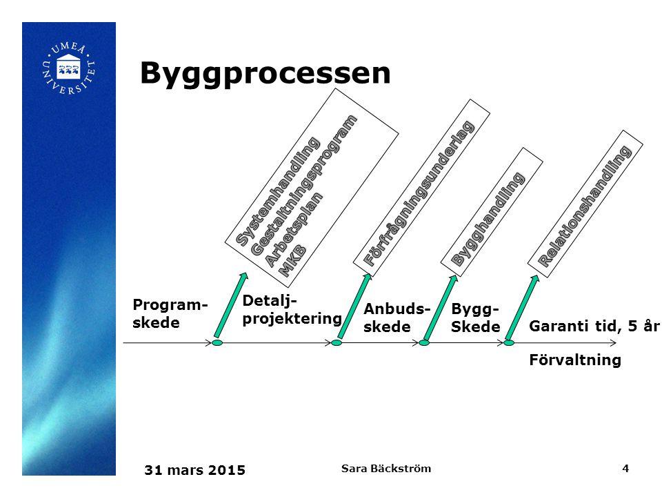 Byggprocessen Gestaltningsprogram Systemhandling Arbetsplan MKB