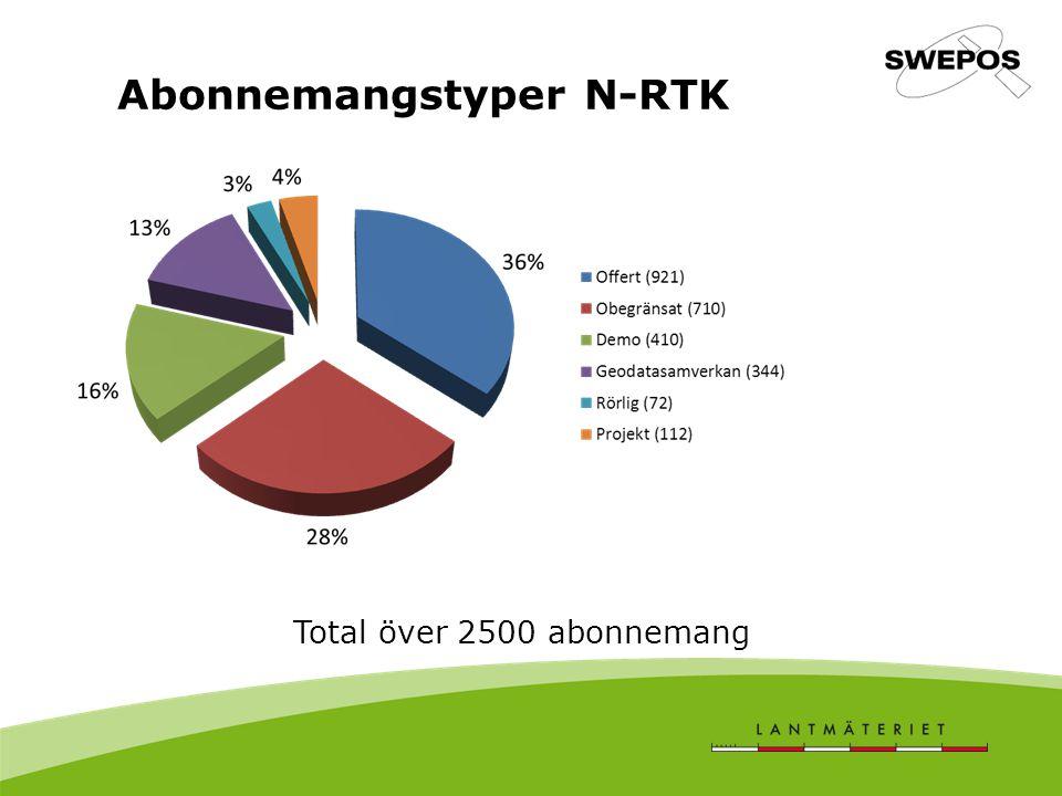Abonnemangstyper N-RTK