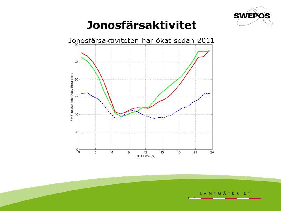 Jonosfärsaktivitet Jonosfärsaktiviteten har ökat sedan 2011