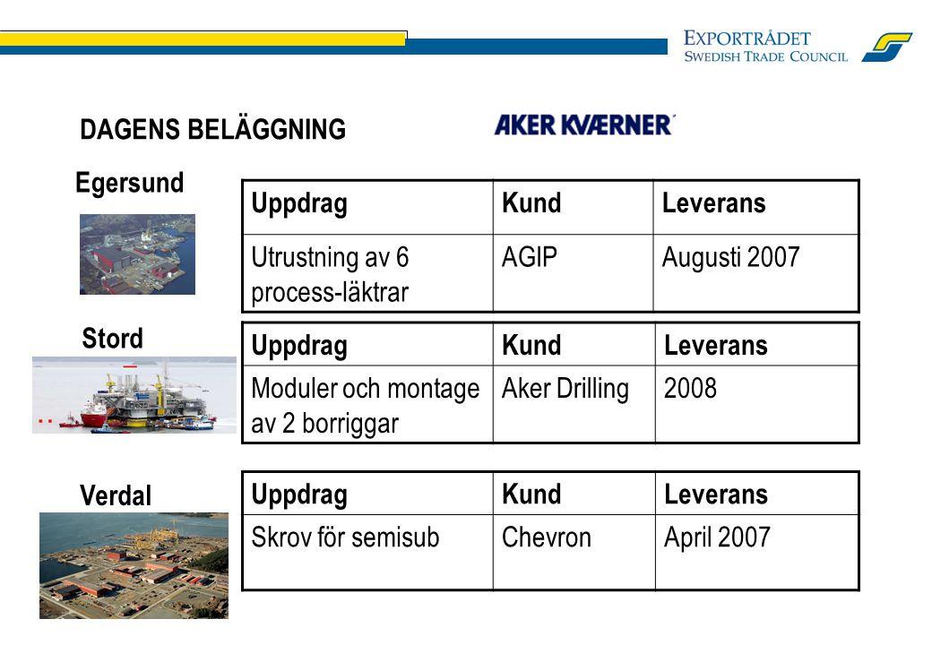 DAGENS BELÄGGNING Grenland. Offshore. Uppdrag. Kund. Leverans. Manifolds + mudmats. Woodside.