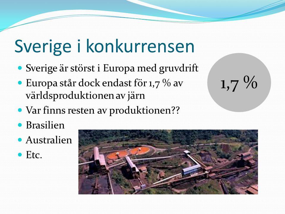 Sverige i konkurrensen