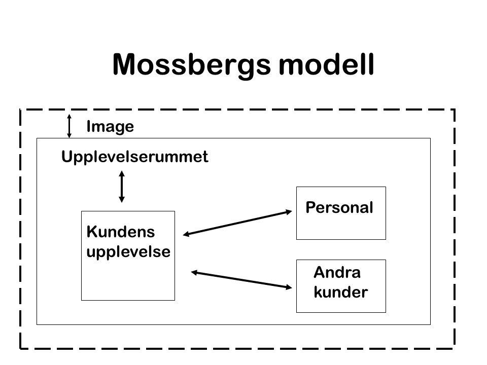 Mossbergs modell Image Upplevelserummet Personal Kundens upplevelse