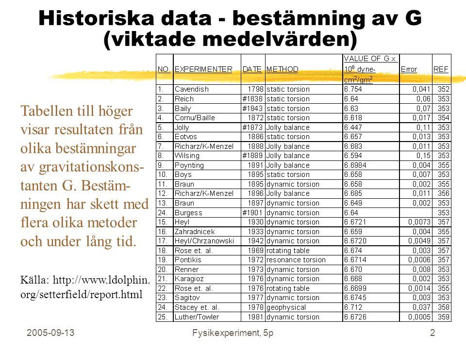 Historiska data - bestämning av G (viktade medelvärden)