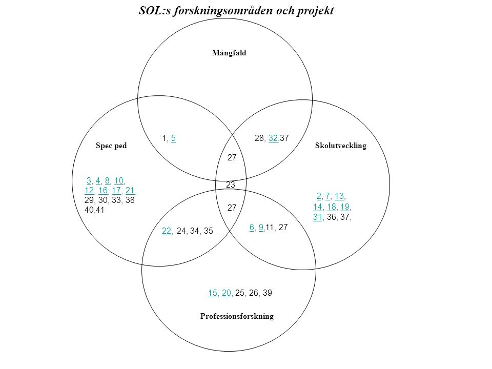 SOL:s forskningsområden och projekt Professionsforskning
