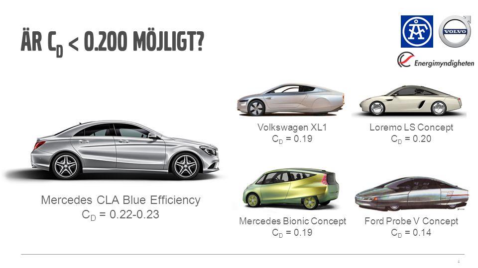 Är CD < 0.200 möjligt Mercedes CLA Blue Efficiency CD = 0.22-0.23