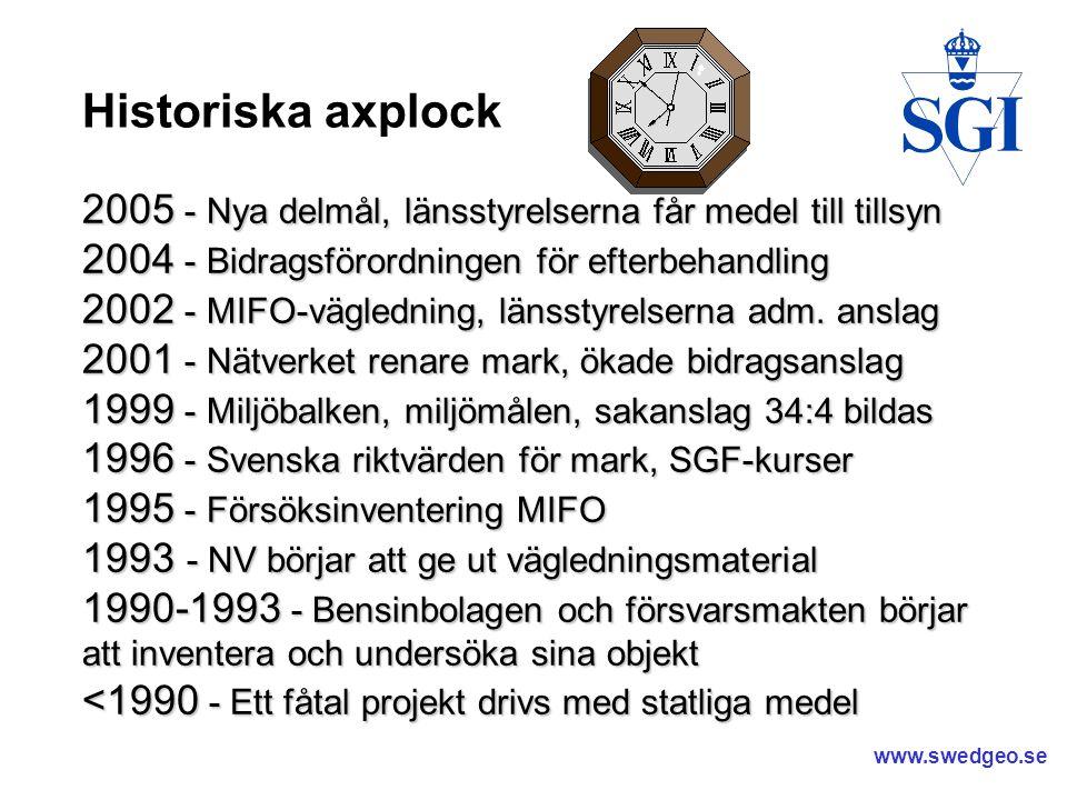 Historiska axplock 2005 - Nya delmål, länsstyrelserna får medel till tillsyn. 2004 - Bidragsförordningen för efterbehandling.