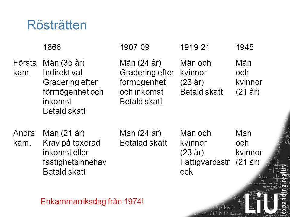 Rösträtten 1866 1907-09 1919-21 1945 Första kam. Män (35 år)