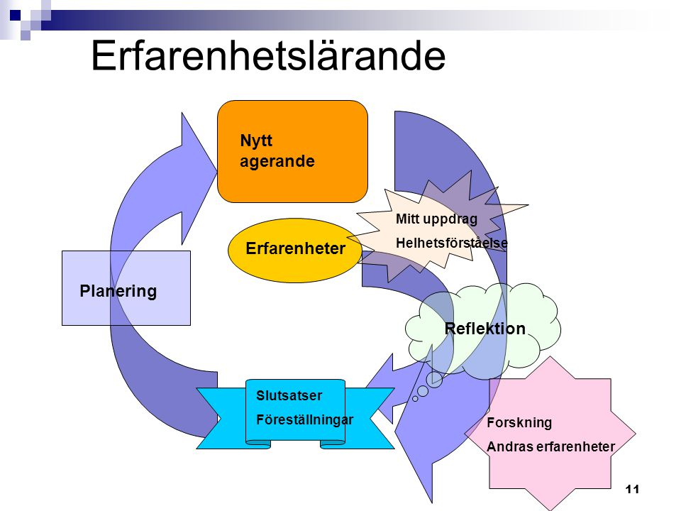 Erfarenhetslärande Nytt agerande Erfarenheter Planering Reflektion