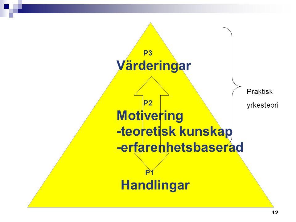 Värderingar Motivering -teoretisk kunskap -erfarenhetsbaserad