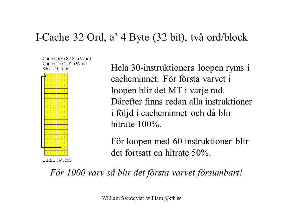 I-Cache 32 Ord, a' 4 Byte (32 bit), två ord/block