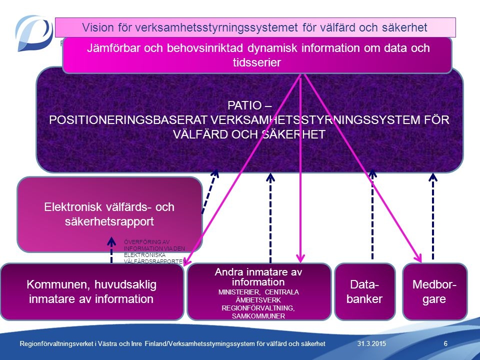 Vision för verksamhetsstyrningssystemet för välfärd och säkerhet