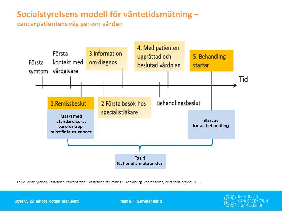 Socialstyrelsens modell för väntetidsmätning – cancerpatientens väg genom vården