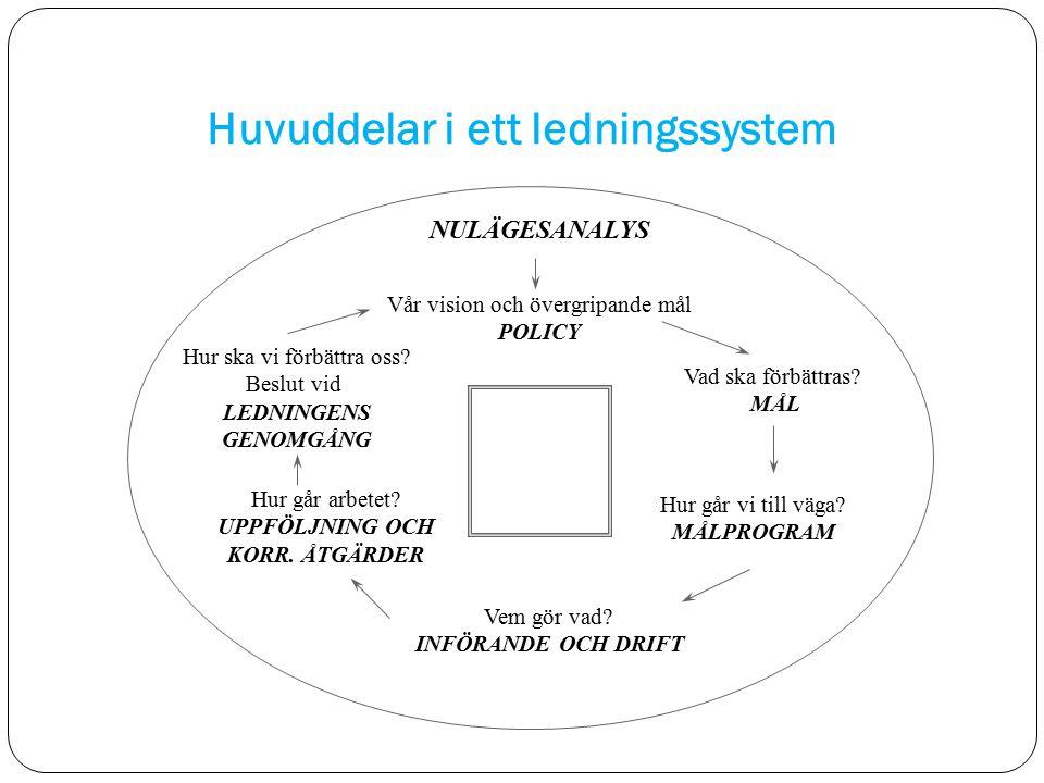 Huvuddelar i ett ledningssystem