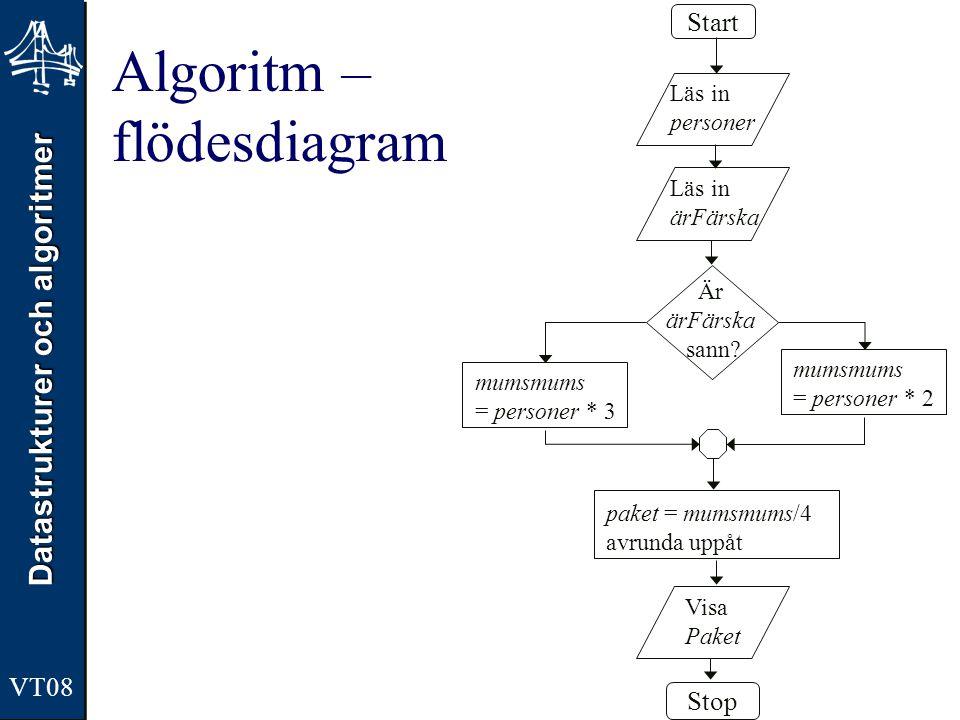 Algoritm – flödesdiagram