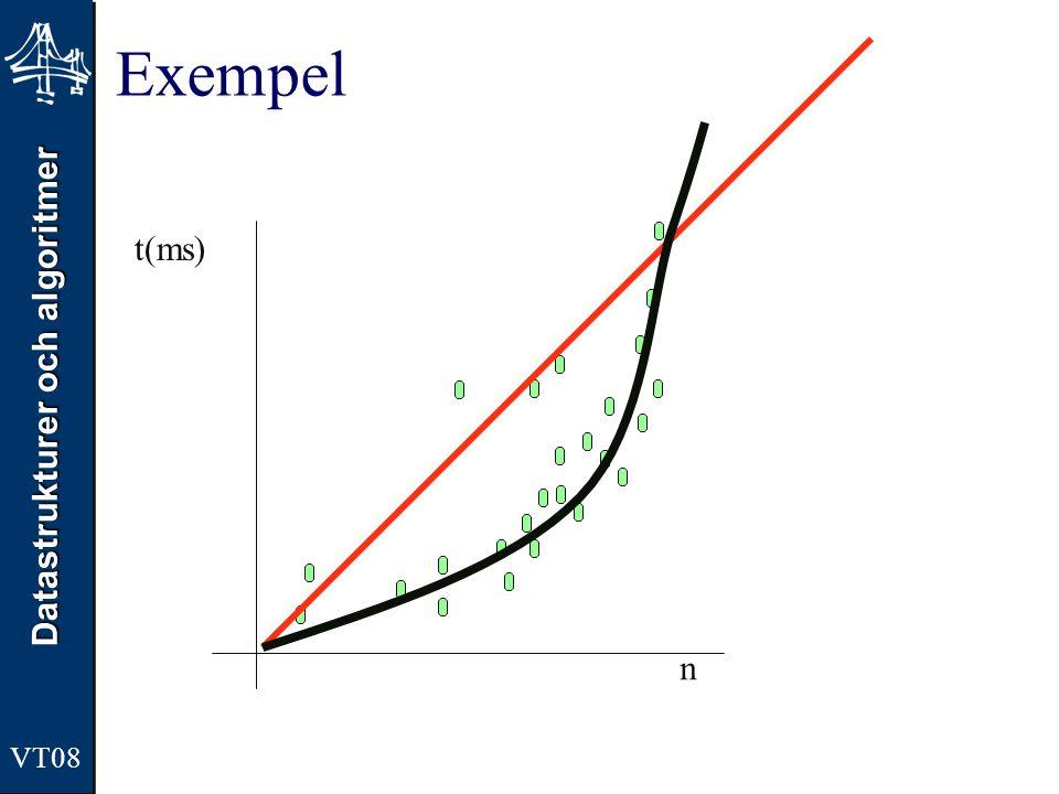 Exempel t(ms) n