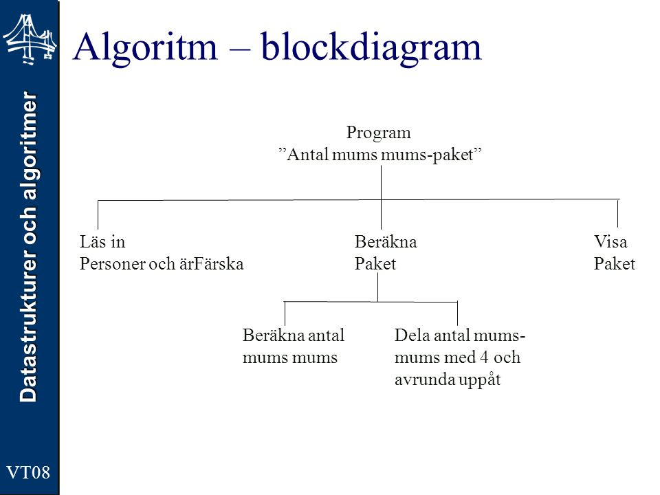 Algoritm – blockdiagram